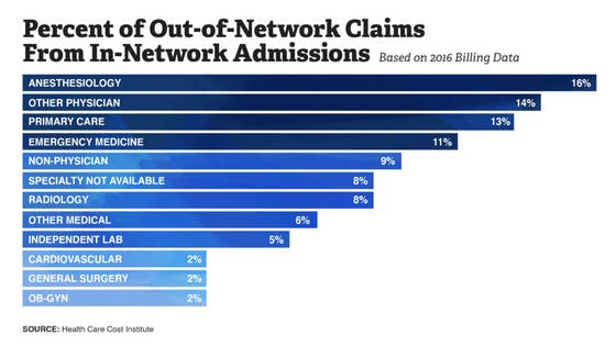 Percent of Out-of-Network Claims From In-Network Admissions