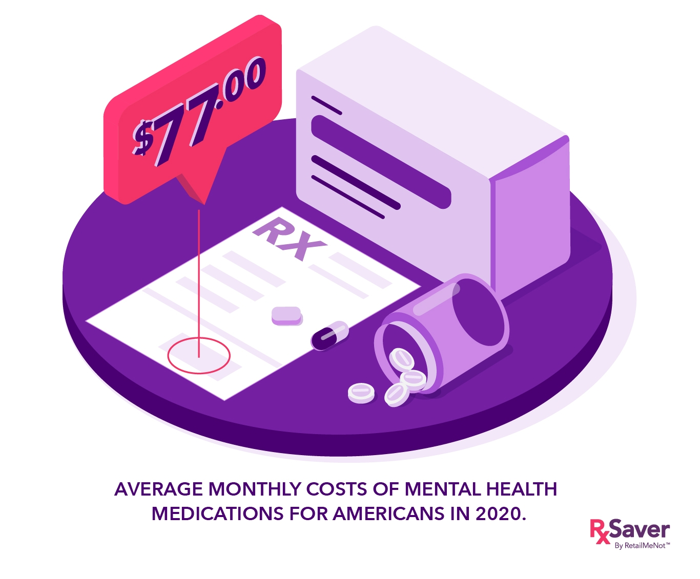 $77 is the average monthly cost of mental health medications in America