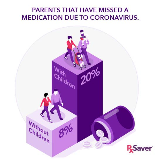 illustration showing that parents are missing more medication than non-parents during the COVID-19 shelter in place.