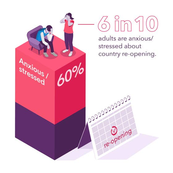 6 in 10 adults are anxious about the country reopening
