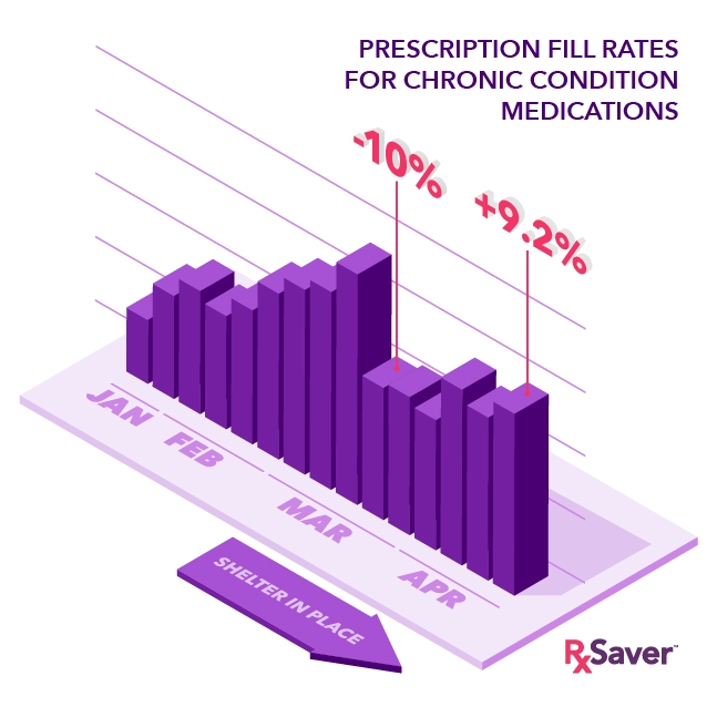 illustration of increase in Rx fill rates during the pandemic shelter in place.