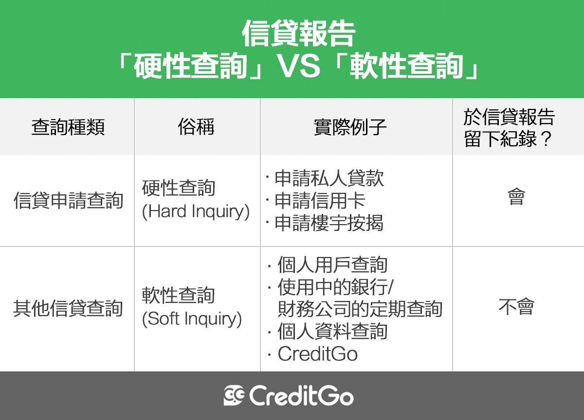 CreditGo-Table-硬性查詢及軟性查詢比較表.png