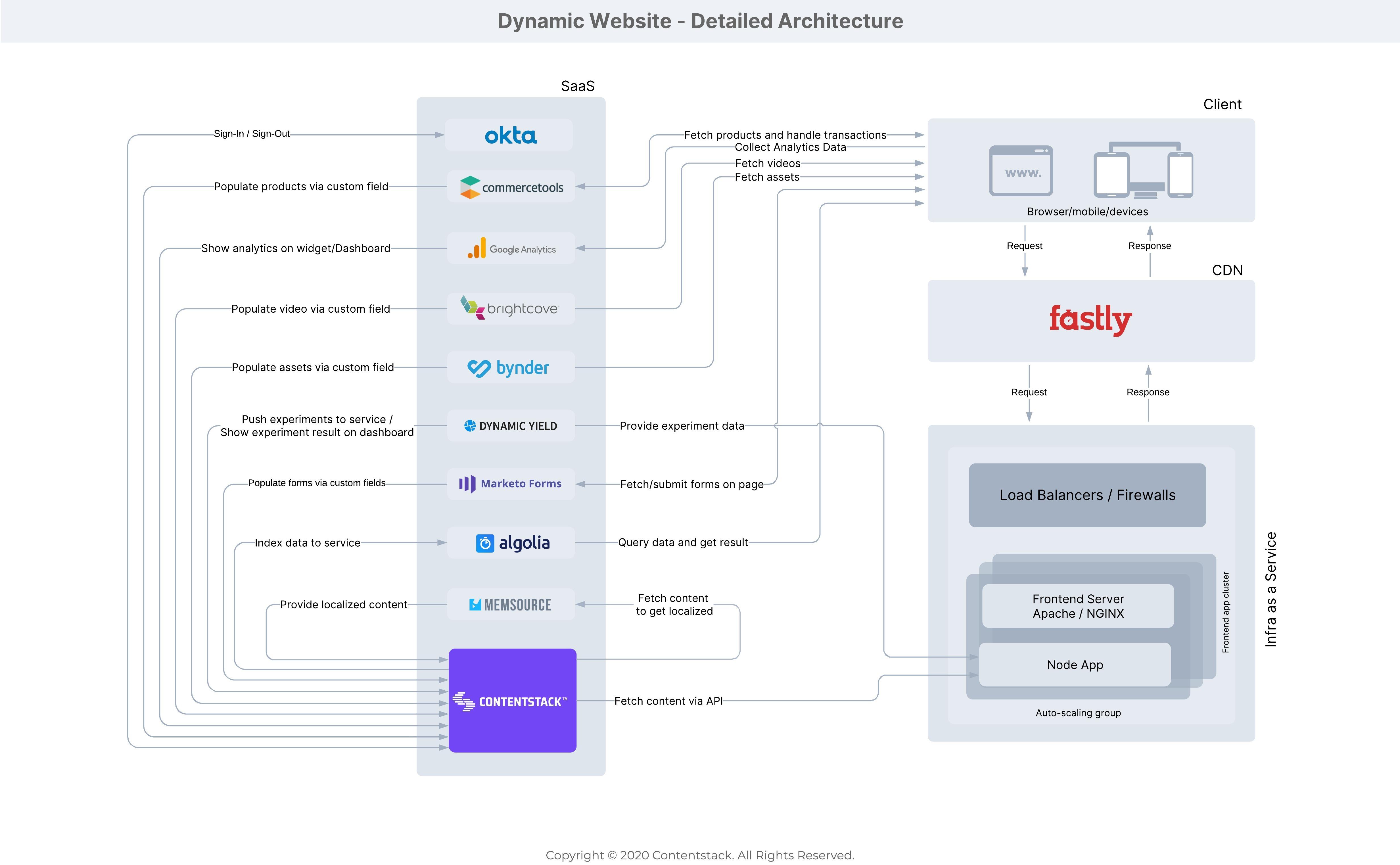 Dynamic_Website_-_Detailed_Arhitecture.jpeg