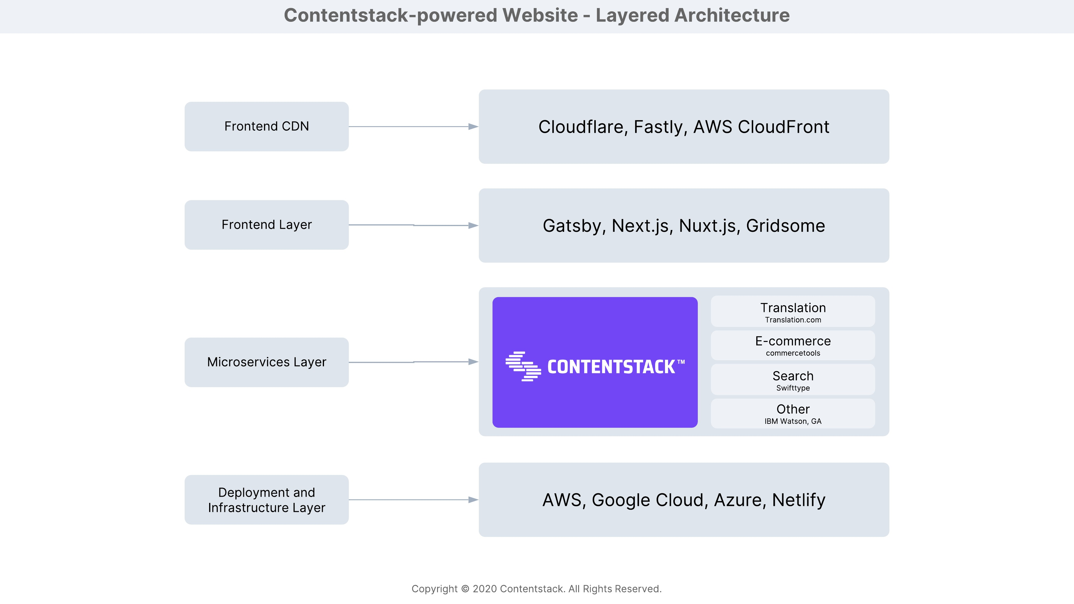 Contentstack-powered_Website_-_Layered_Architecture.jpeg