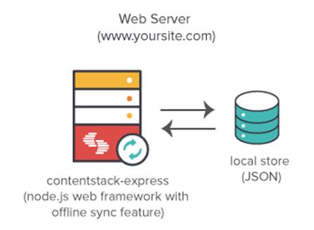 contentstack-express Web Framework.png