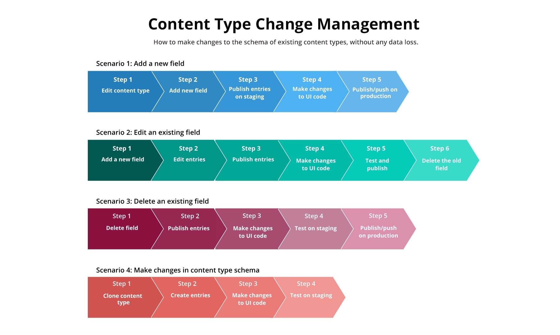 Content Type Change Management.jpg