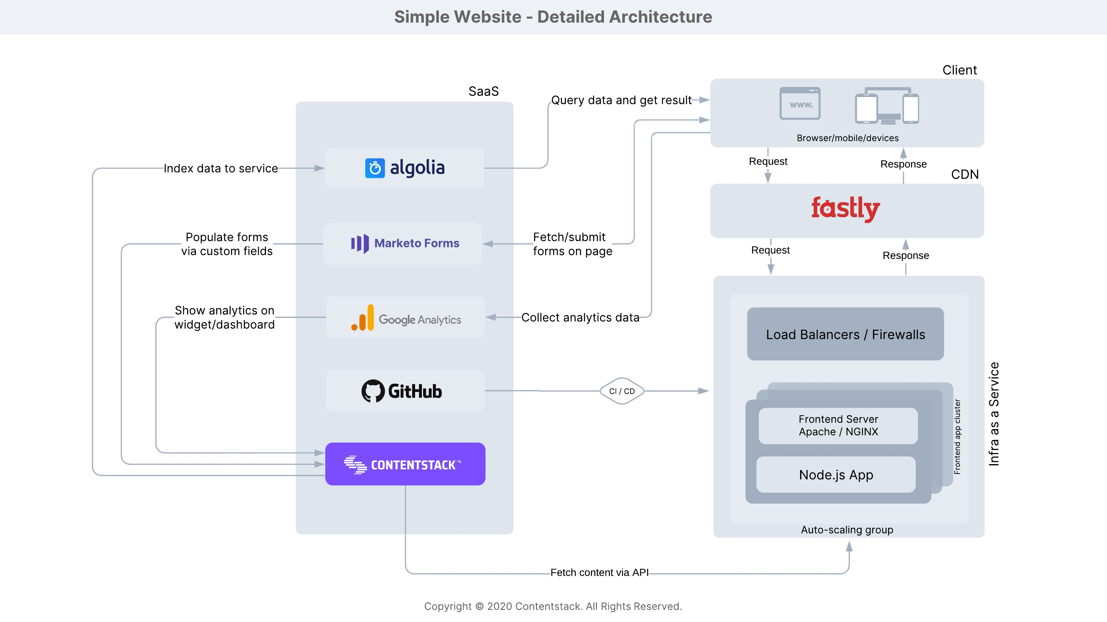Simple_Website_-_Detailed_Architecture.jpeg