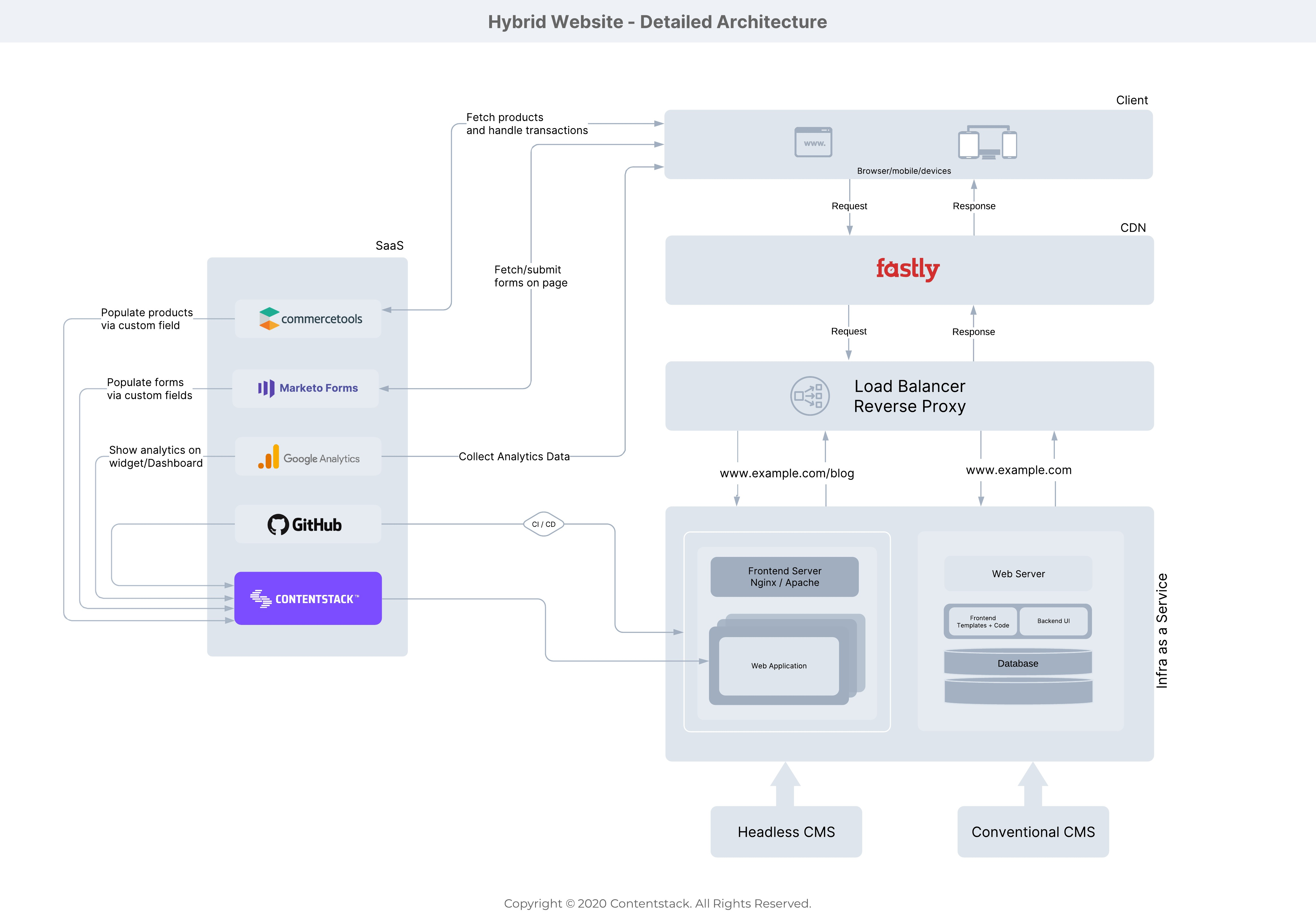 Hybrid_Website_-_Detailed_Architecture.jpeg