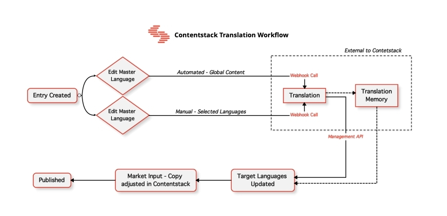 Manage Content Translation In Contentstack