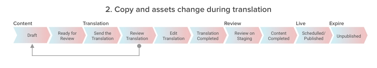 copy assets change during translation.jpg