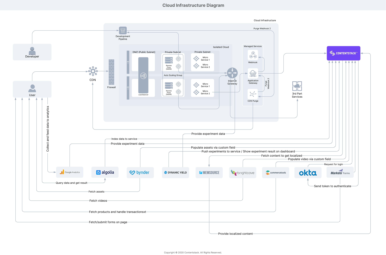 Cloud_Infrastructure_Diagram.jpeg