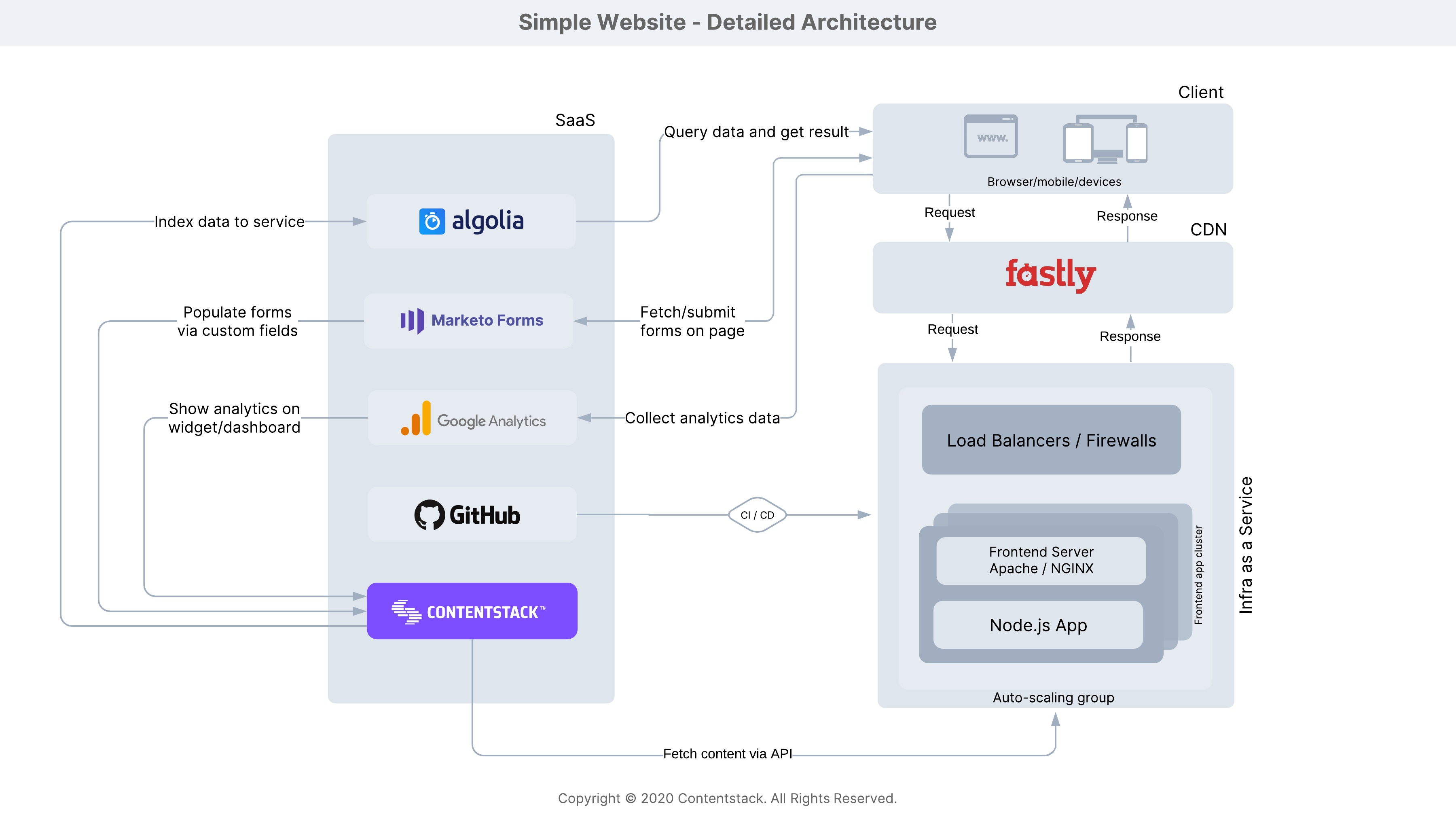 Simple_Website_Detailed_Architecture.jpeg