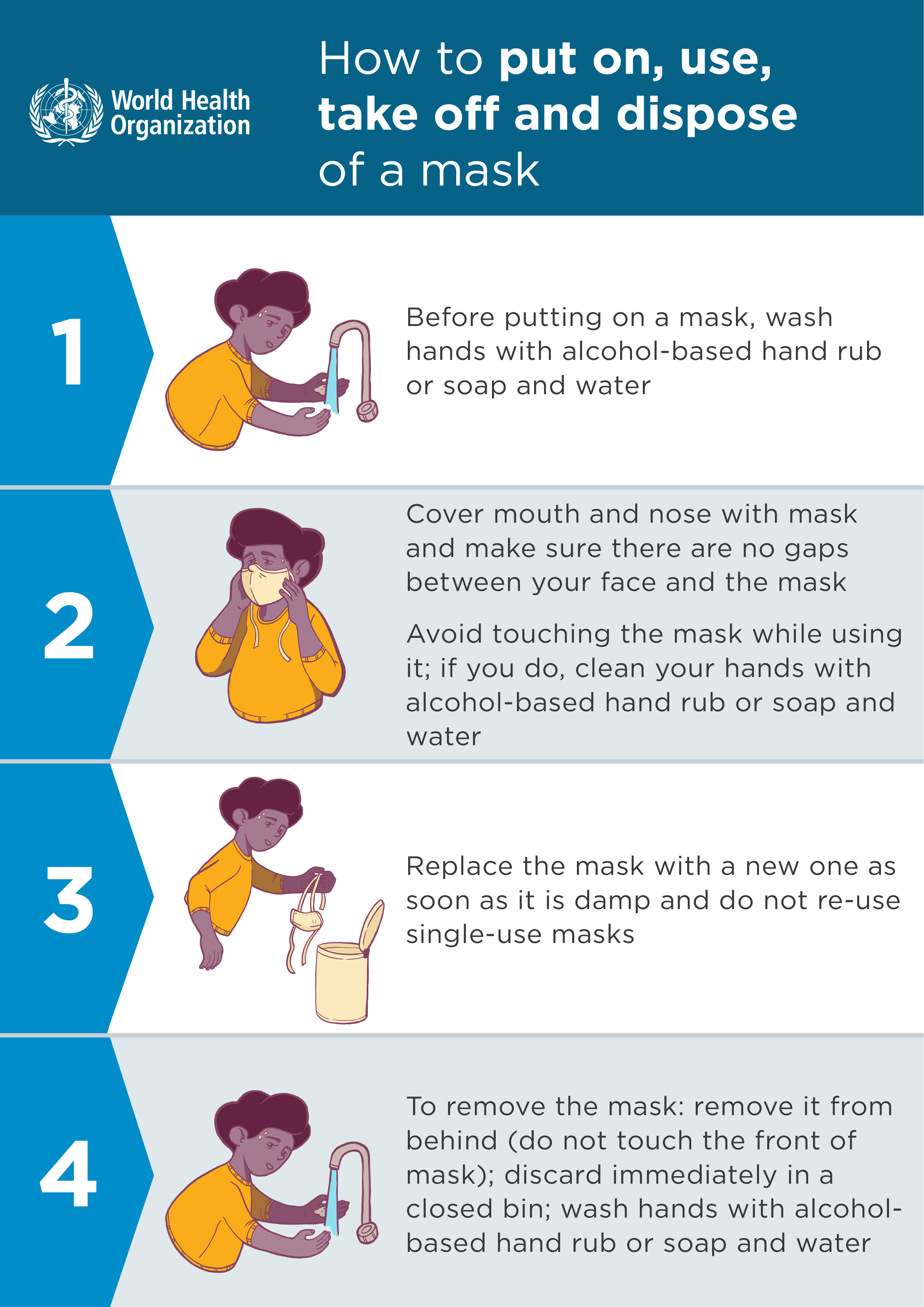 A visual graphic display of the World Health Organisation advice and guidance on how to put on, use, take off and dispose of a mask