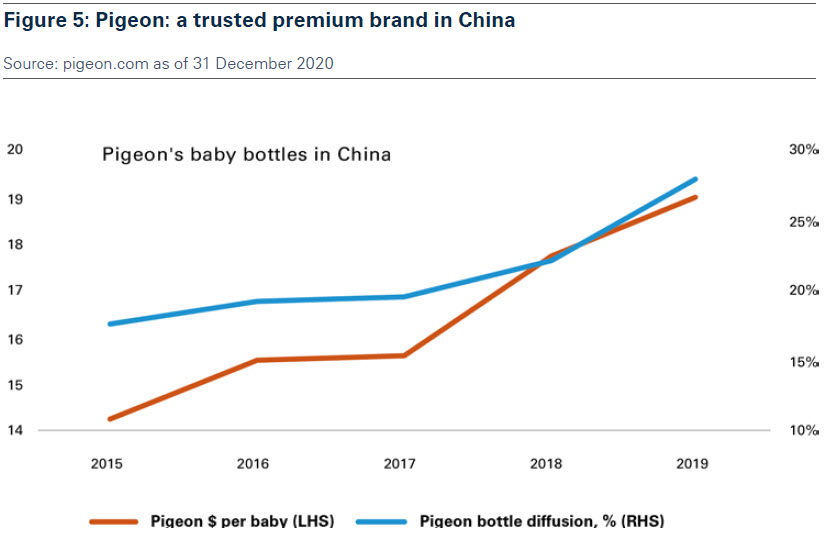 figure_5_pigeon_a_trusted_premium_brand_in_china.jpg