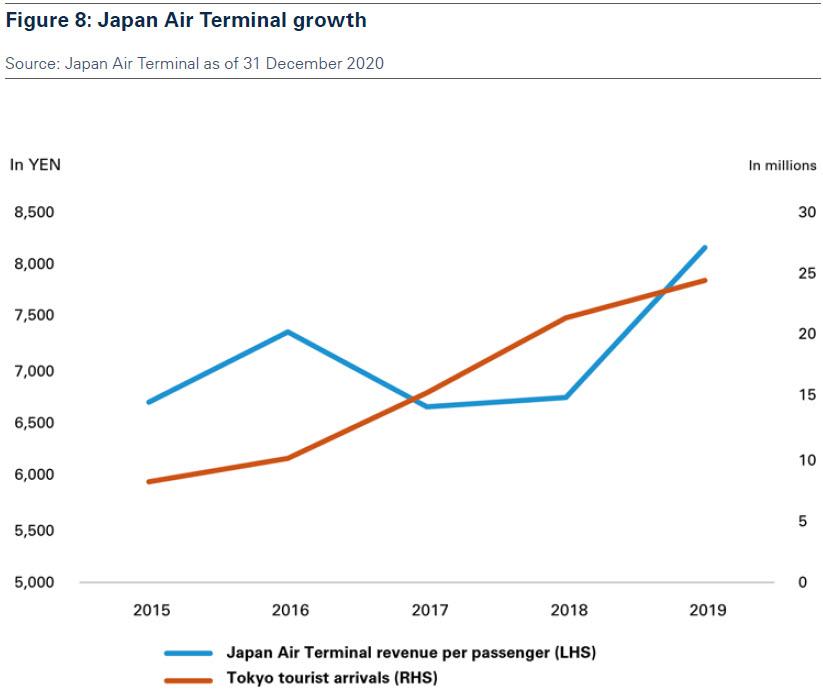 figure_8_japan_air_terminal_growth.jpg