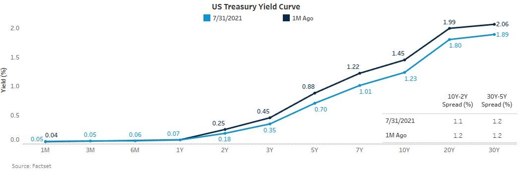 figure_1_us_treasury_yield_curve.jpg