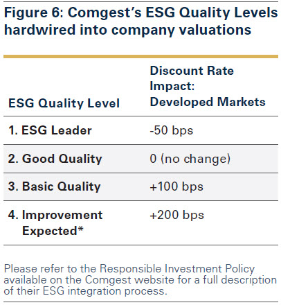 figure_6_comgest_s_esg_quality_levels_hardwired_into_company_valuations.jpg