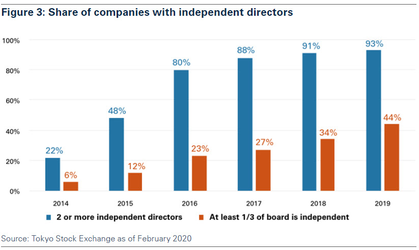 figure_3_share_of_companies_with_independent_directors.jpg