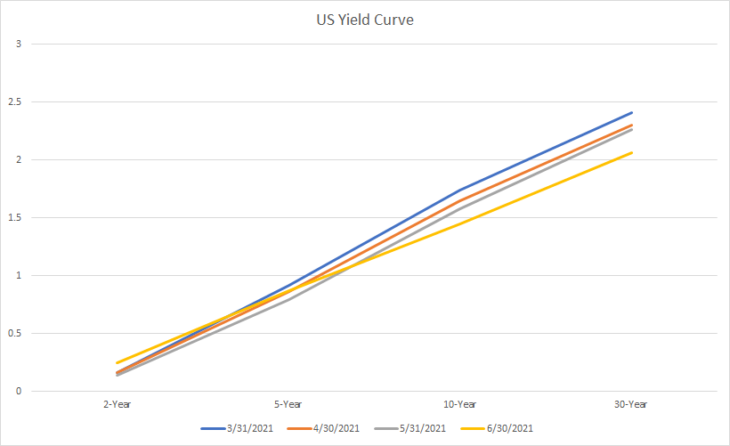 us_yield_curve.png