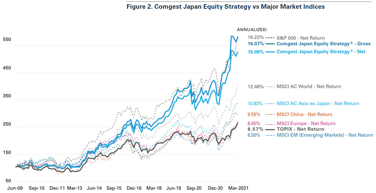 figure_2_comgest_japan_equity_strategy_vs_major_market_indices.jpg