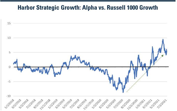 harbor_strategic_growth_alpha_vs_russell_1000_growth.jpg
