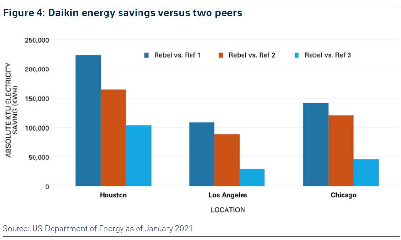 figure_4_daikin_energy_savings_versus_two_peers.jpg