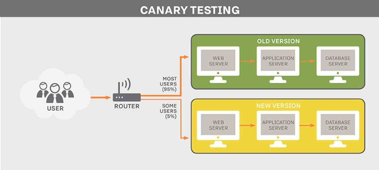 Canary Testing Deployment
