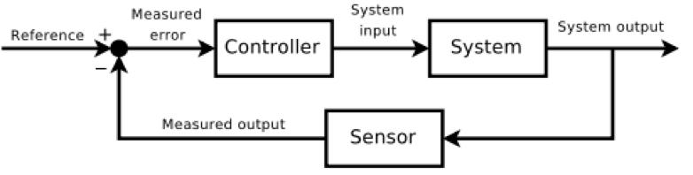 control_loops.png