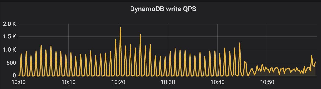 dynamodb_write.png