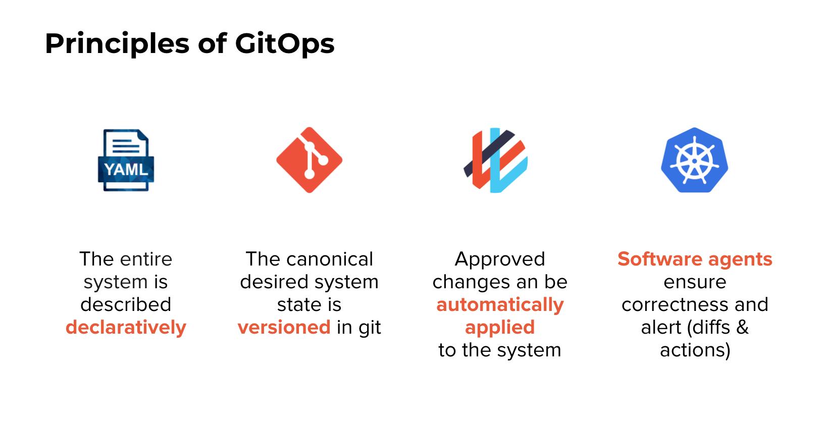 Principles_of_GitOps_2021.png