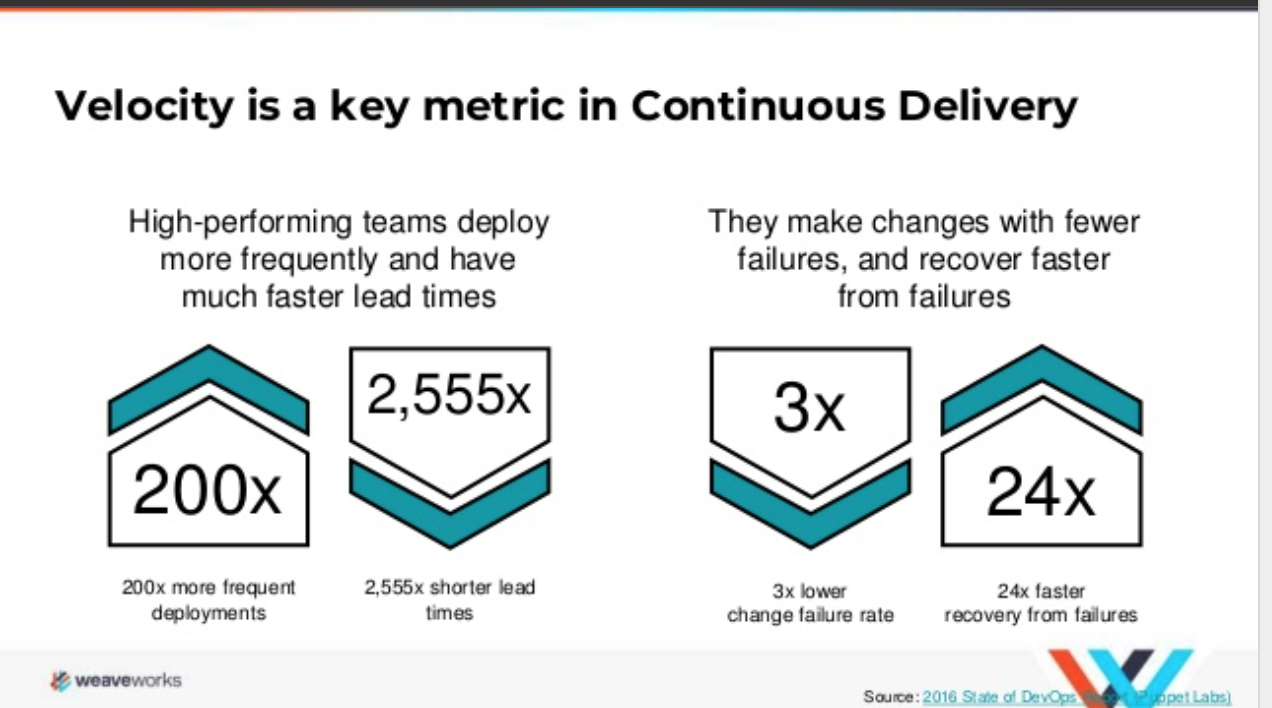 Continuous Delivery Velocity