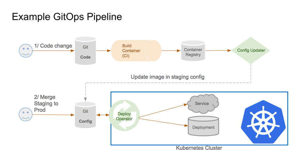 Example GitOps Pipeline