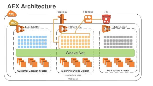 aex-architecture.jpg