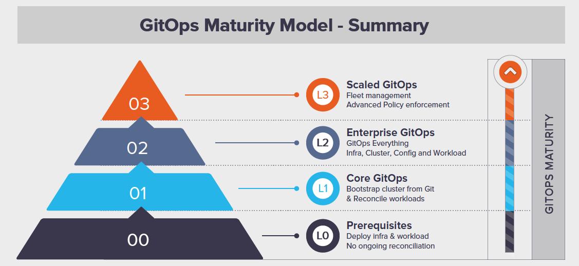 maturity_model_summary.png