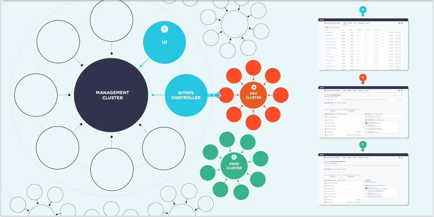 wkp-clusters-management-dev-prod-cluster.png