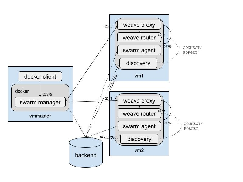 weave-discovery-and-swarm2.jpg