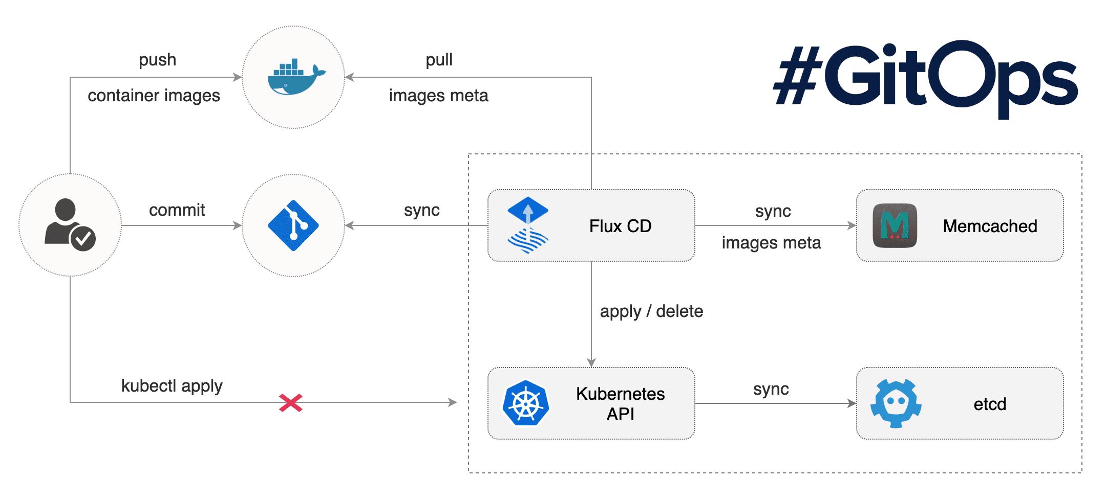flux-cd-diagram.png
