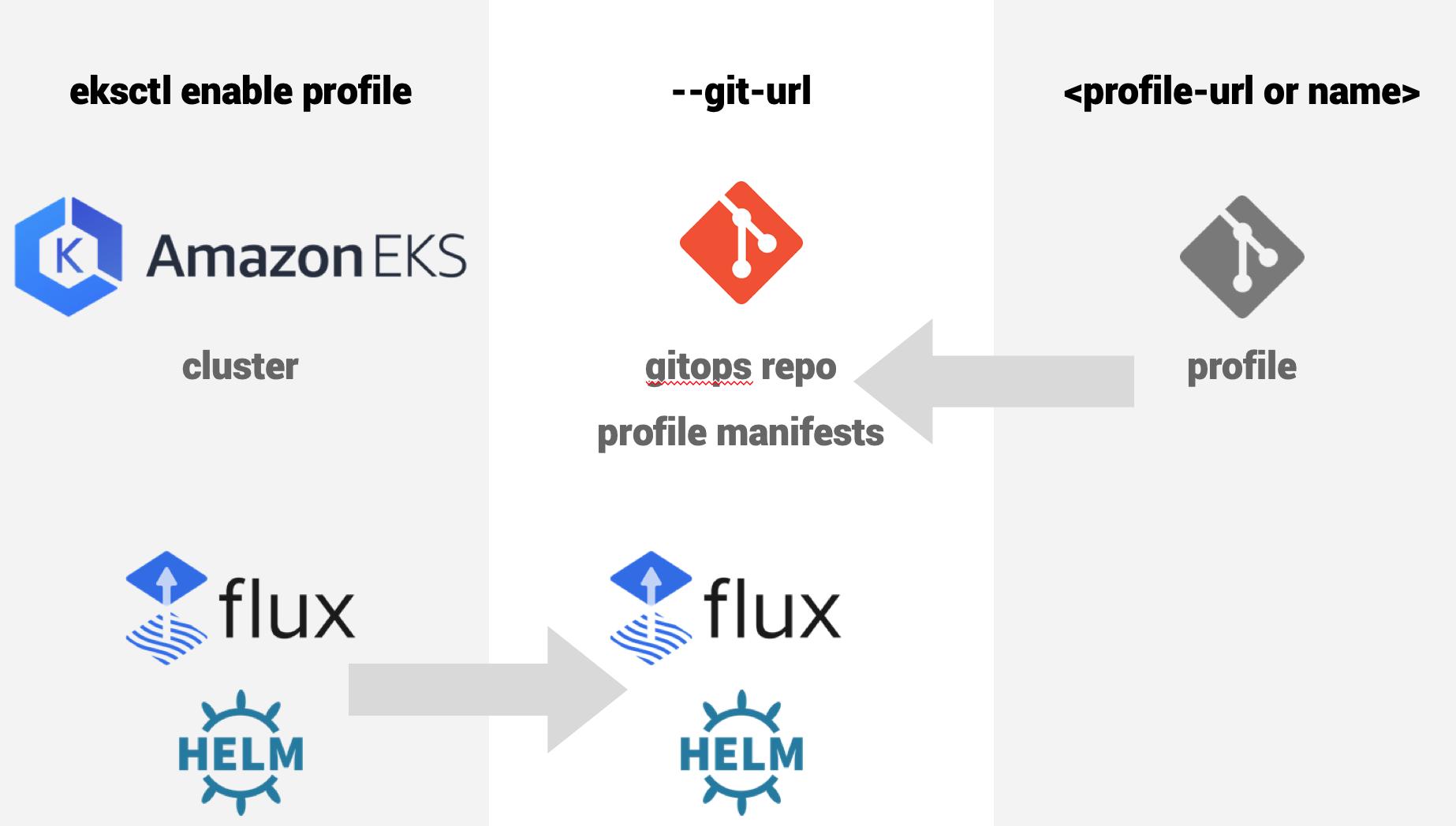 eksctl-profiles-app-stack.png