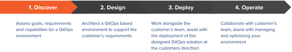 Discover_Design_Deploy_Operate.png