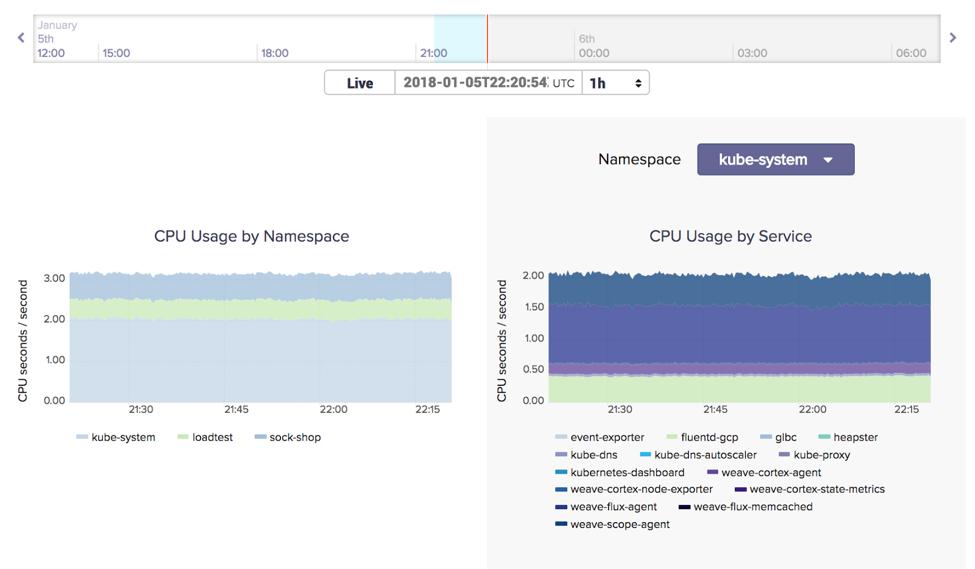 Weave Cloud Monitoring Metrics and Visualization