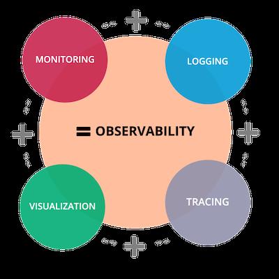 Prometheus Observability vs. Monitoring