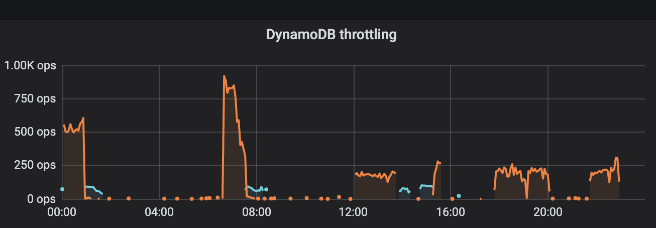 dynamodb_throttling.png