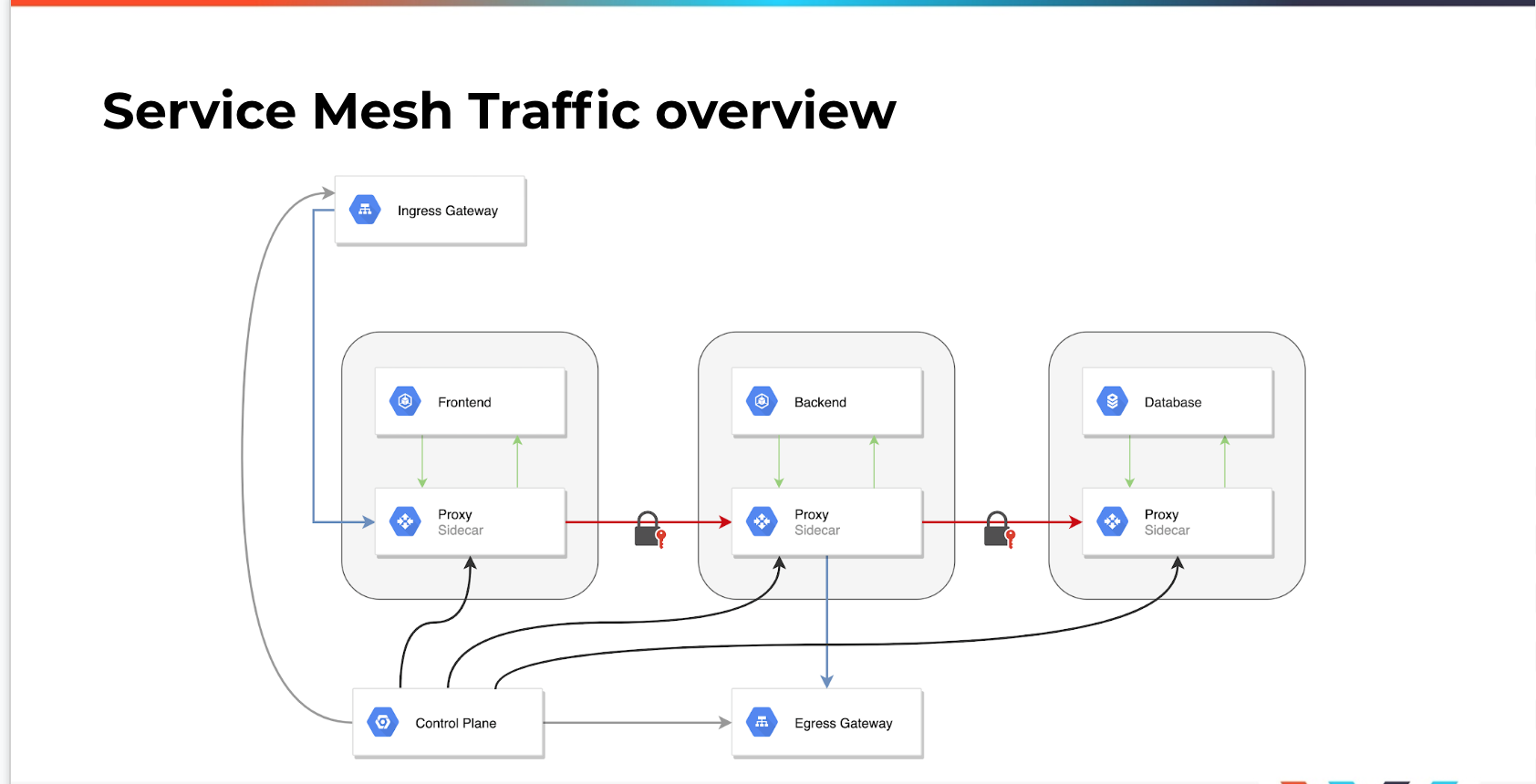 service-mesh-traffic-overview.png