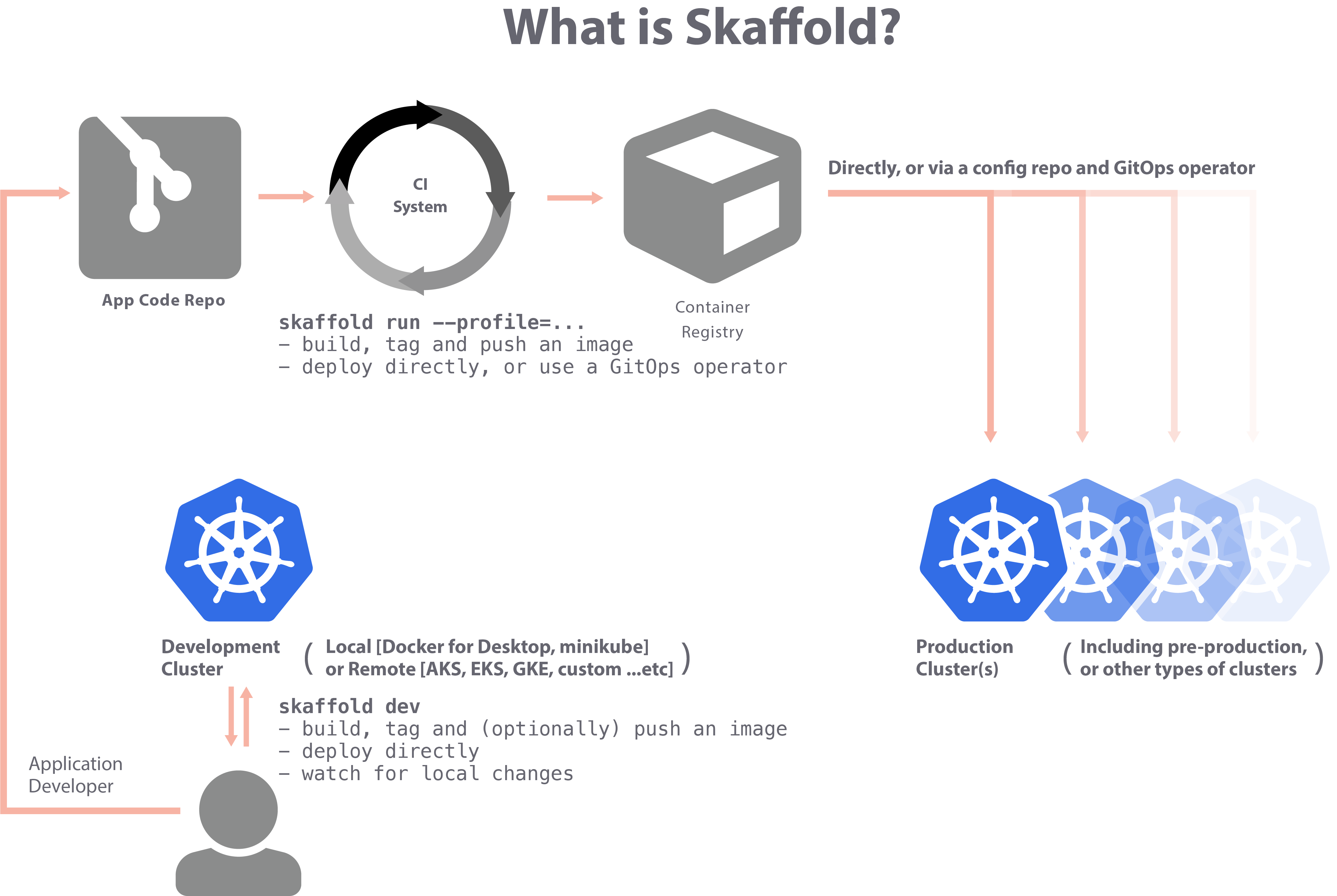 what_is_skaffold.png