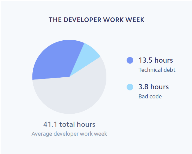 developer-work-week.png