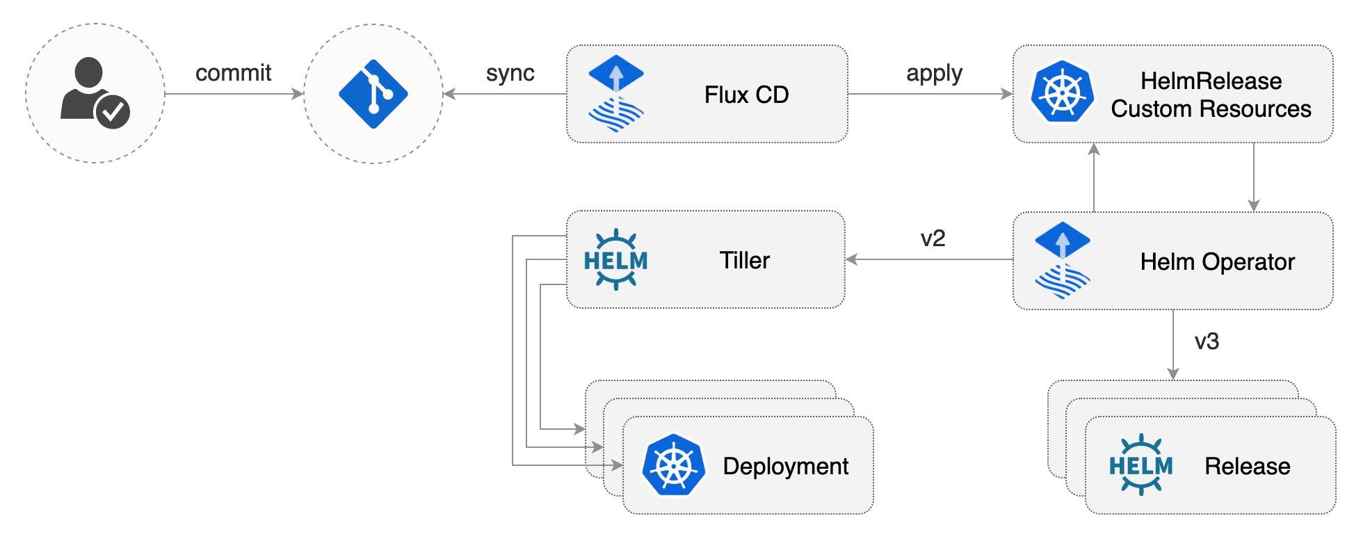 fluxcd-helm-operator-diagram.png