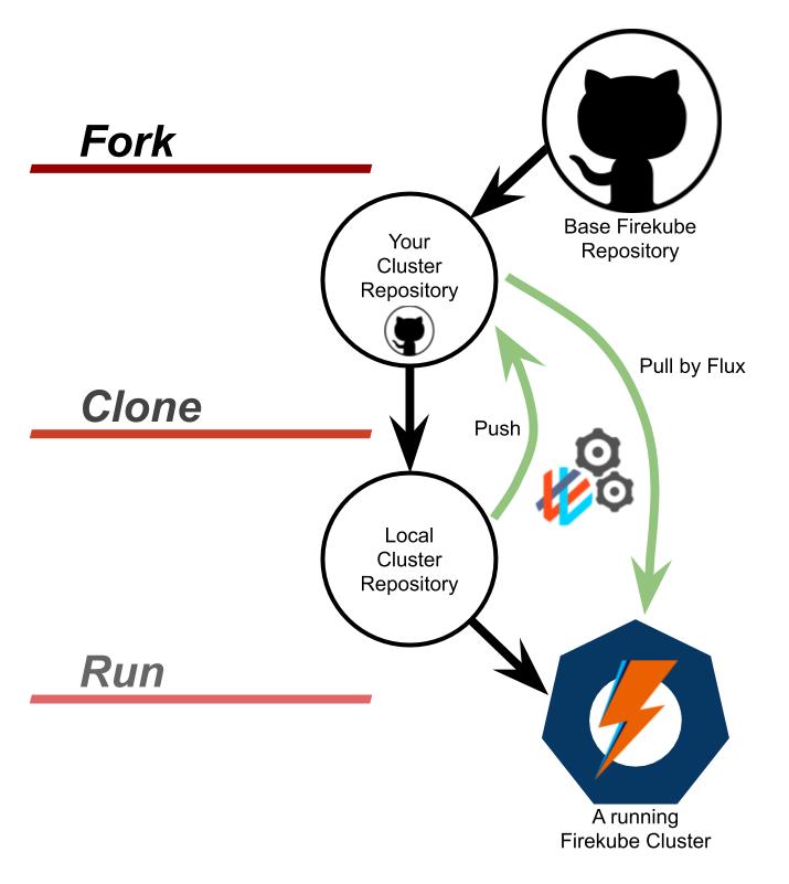 fork-clone-run.png