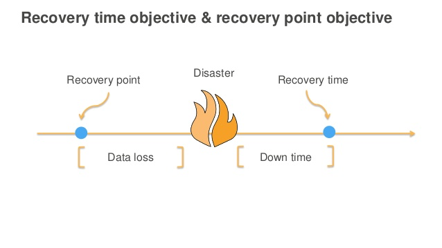 recovery-time-objective.jpg