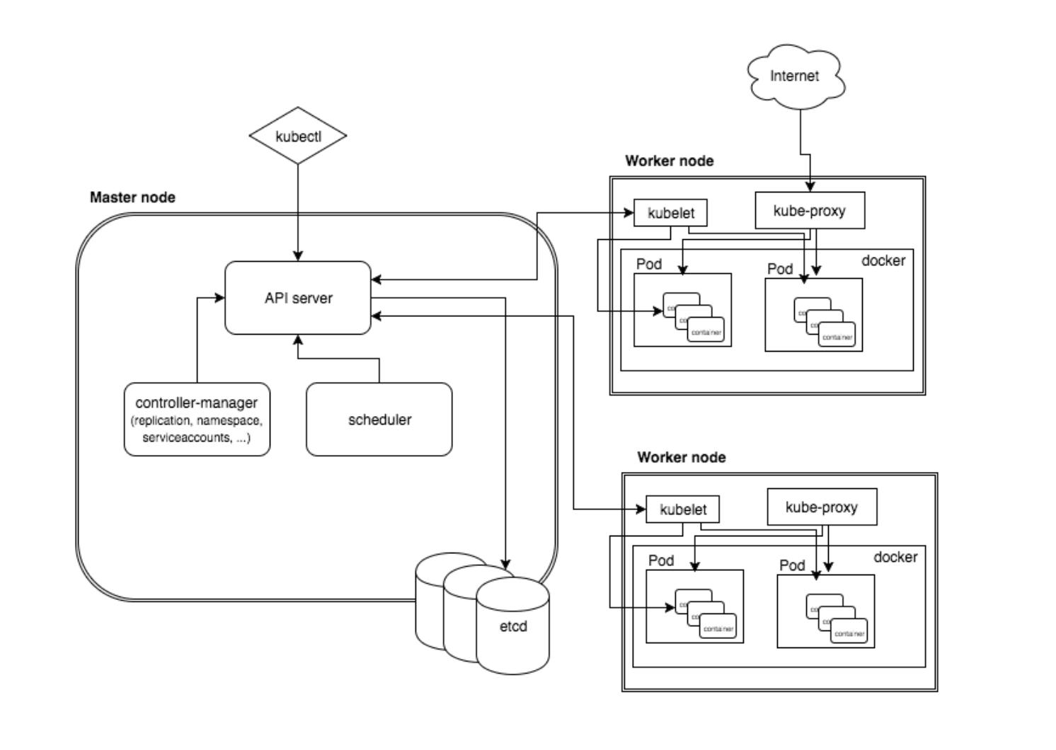 Simple Kubernetes Architecture Diagram