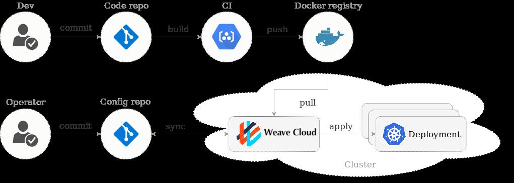 deployment-pipeline-weave-cloud.png